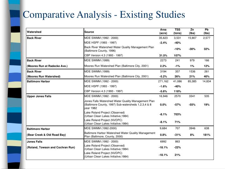 Comparative Analysis - Existing Studies