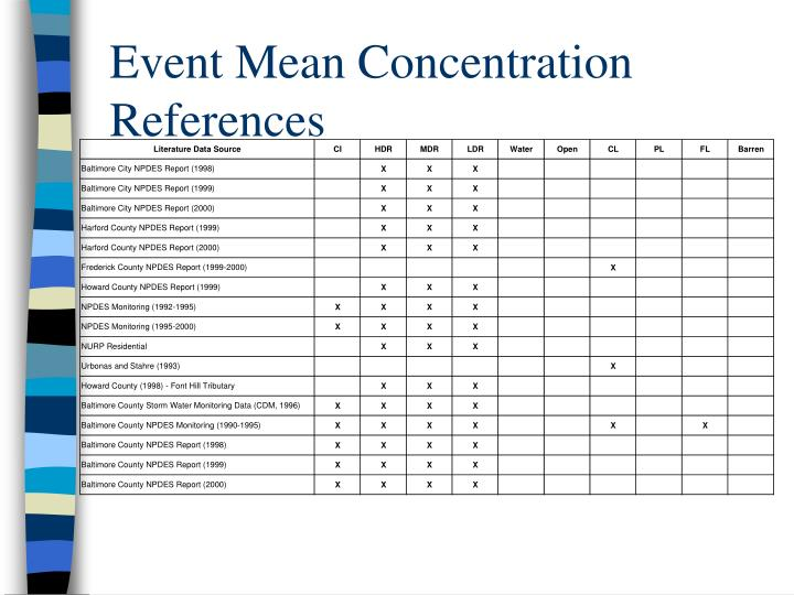 Event Mean Concentration References