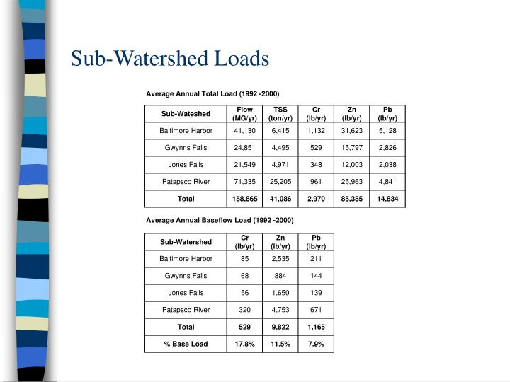 Sub-Watershed Loads