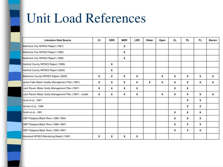 Unit Load References