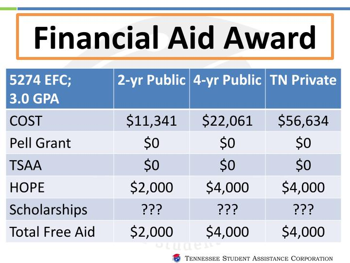 Financial Aid Award