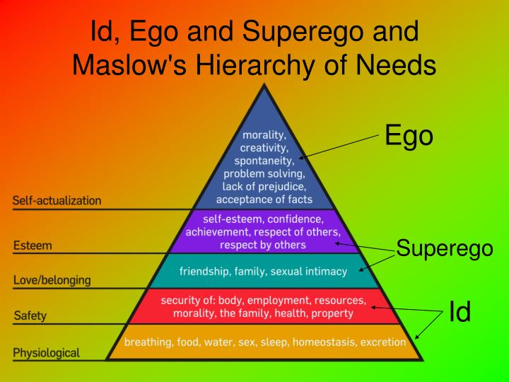 Id, Ego and Superego and Maslow's Hierarchy of Needs