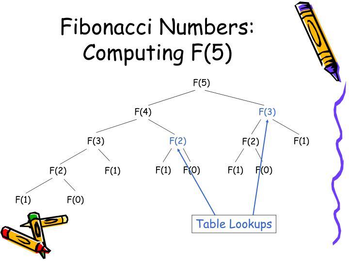 Fibonacci Numbers: Computing F(5)
