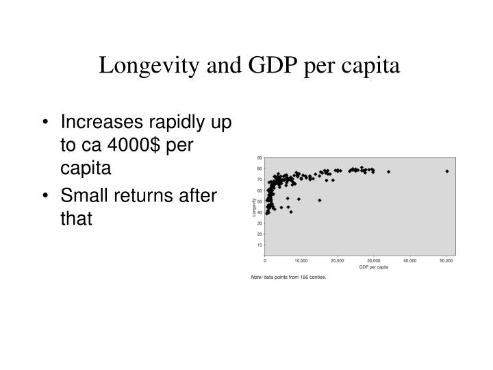 Longevityand GDPpercapita