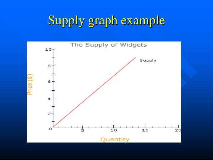 Supply graph example