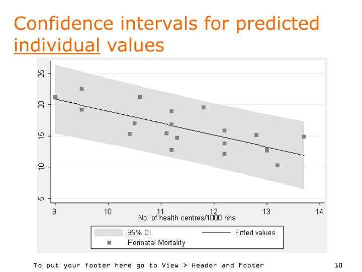 Confidence intervals for predicted