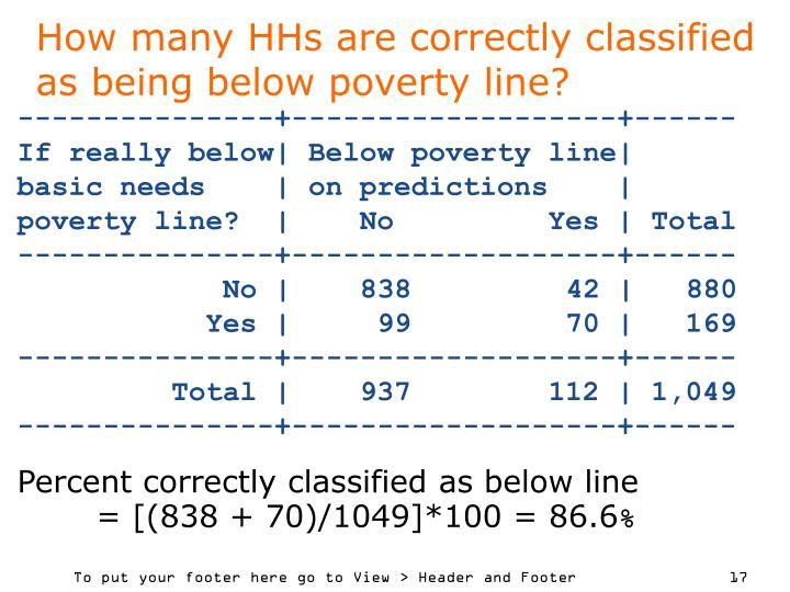 How many HHs are correctly classified as being below poverty line?