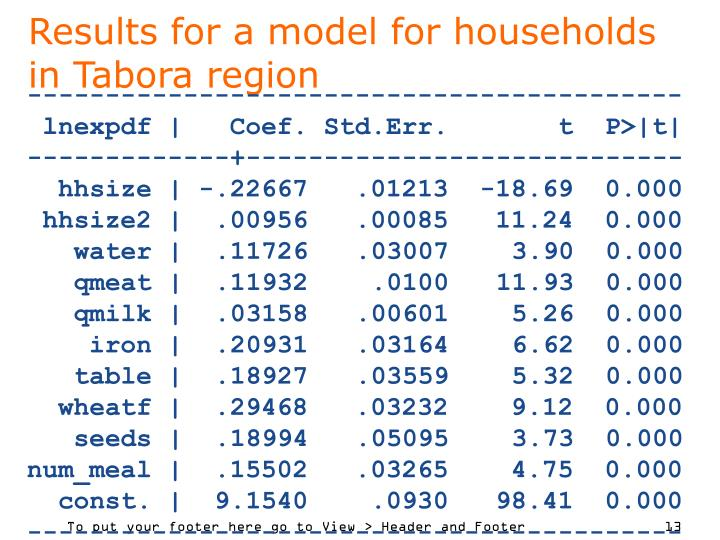 Results for a model for households in Tabora region