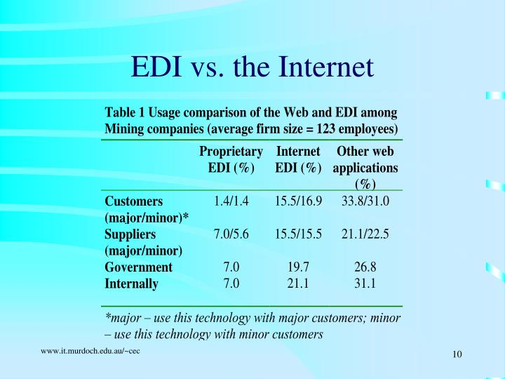 EDI vs. the Internet