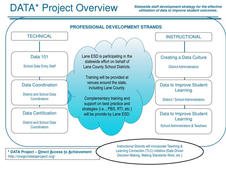 DATA* Project Overview