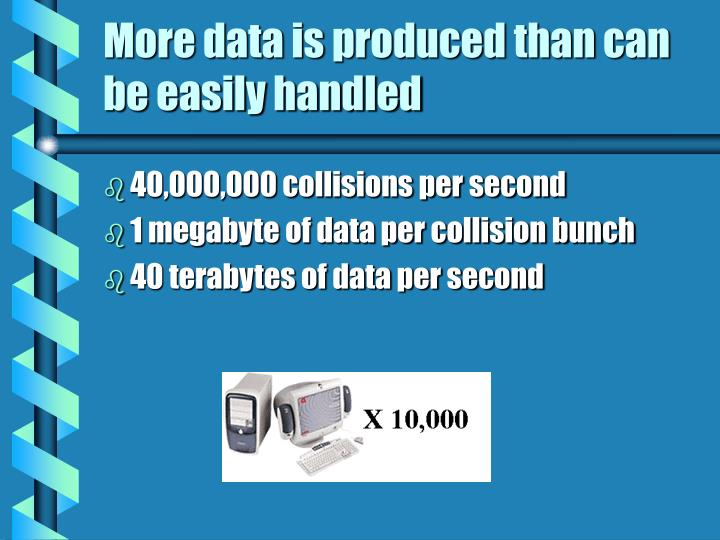 More data is produced than can be easily handled