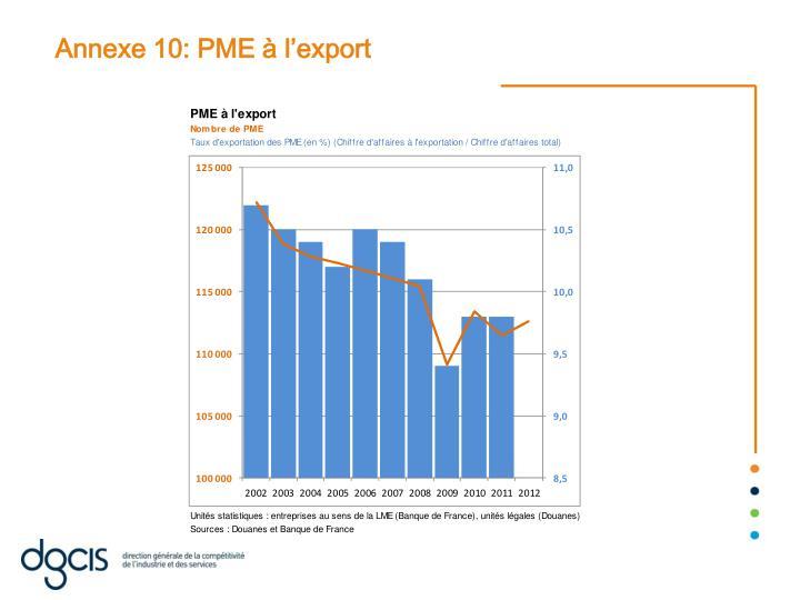 Annexe 10: PME à l'export