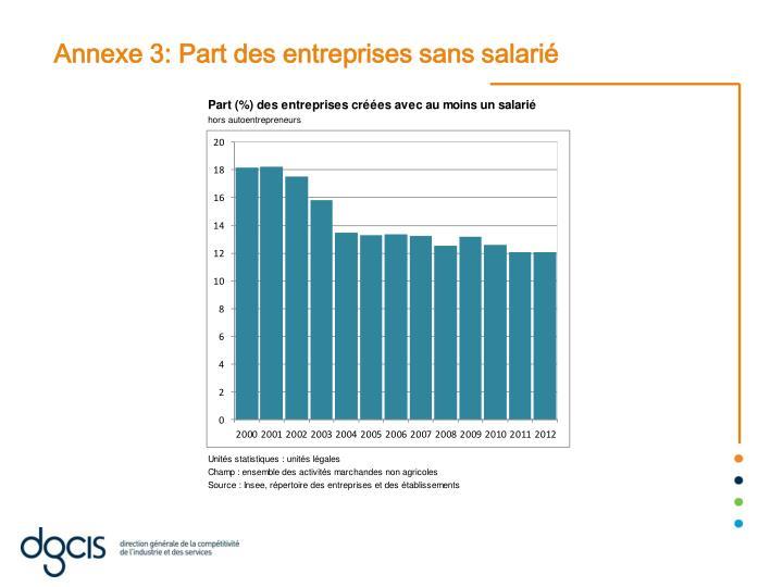 Annexe 3: Part des entreprises sans salarié