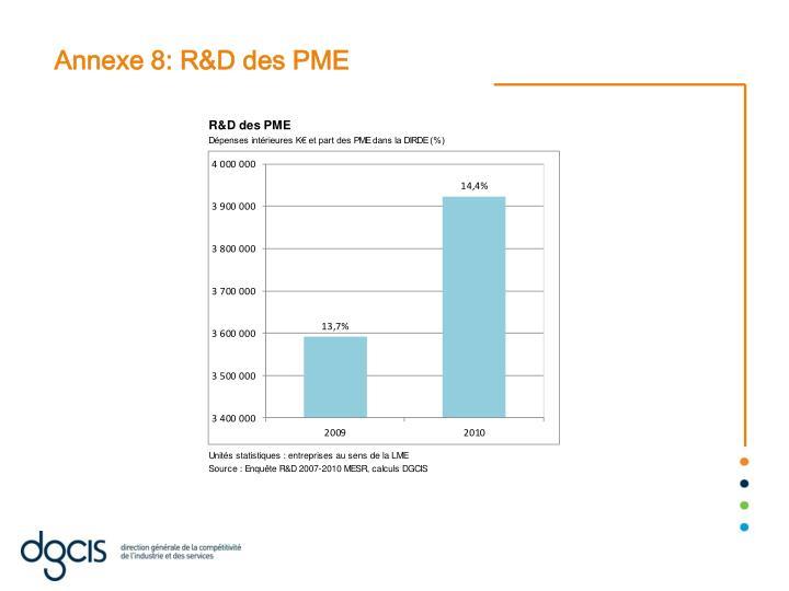 Annexe 8: R&D des PME