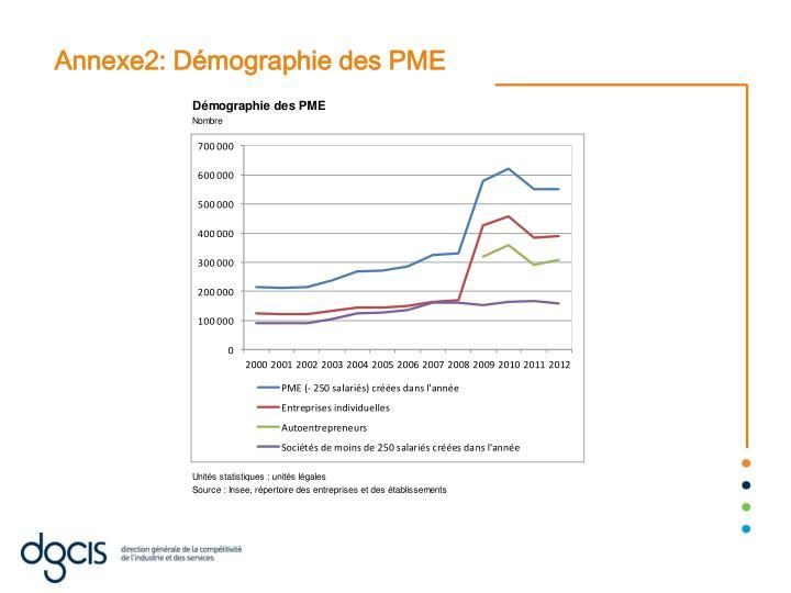 Annexe2: Démographie des PME