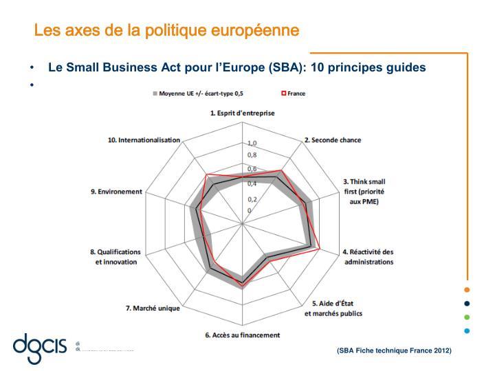 Les axes de la politique européenne