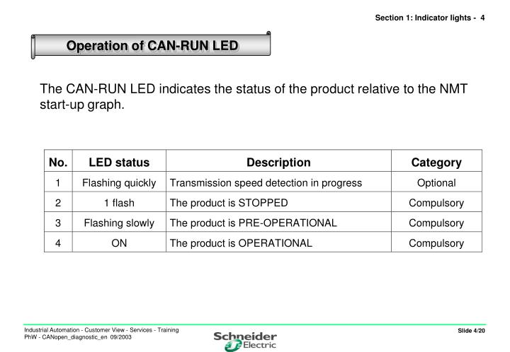 The CAN-RUN LED indicates the status of the product relative to the NMT start-up graph.