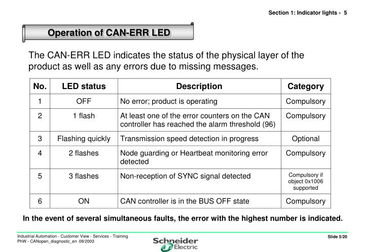 The CAN-ERR LED indicates the status of the physical layer of the product as well as any errors due to missing messages.
