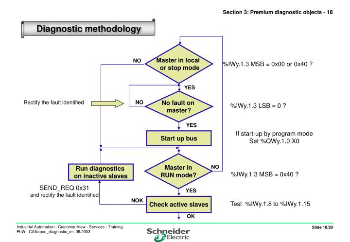 Section 3: Premium diagnostic objects - 18