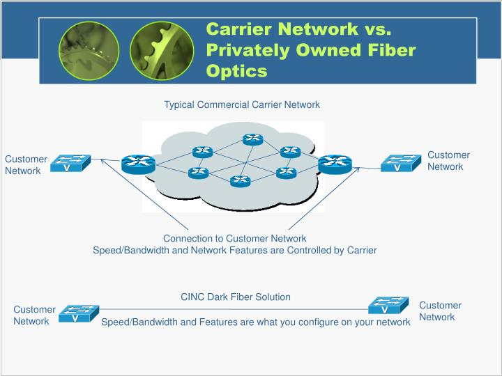 Carrier Network vs. Privately Owned Fiber Optics