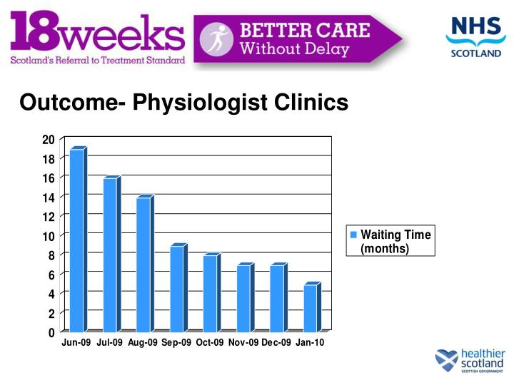 Outcome- Physiologist Clinics