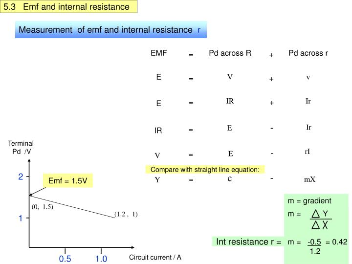 5.3   Emf and internal resistance