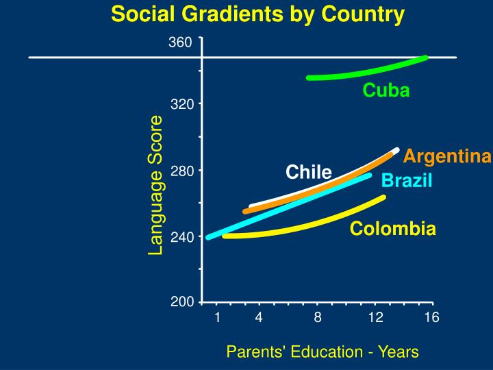 Social Gradients by Country