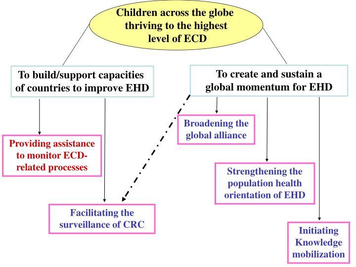 Children across the globe