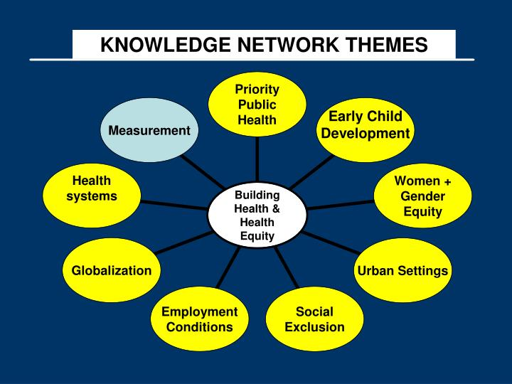 KNOWLEDGE NETWORK THEMES