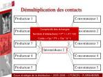 d multiplication des contacts3