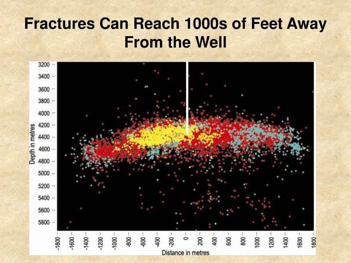 Fractures Can Reach 1000s of Feet Away From the Well