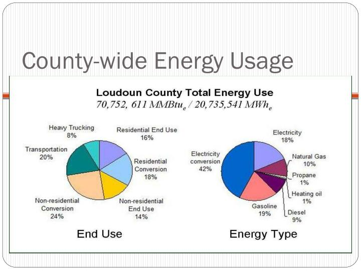 County-wide Energy Usage