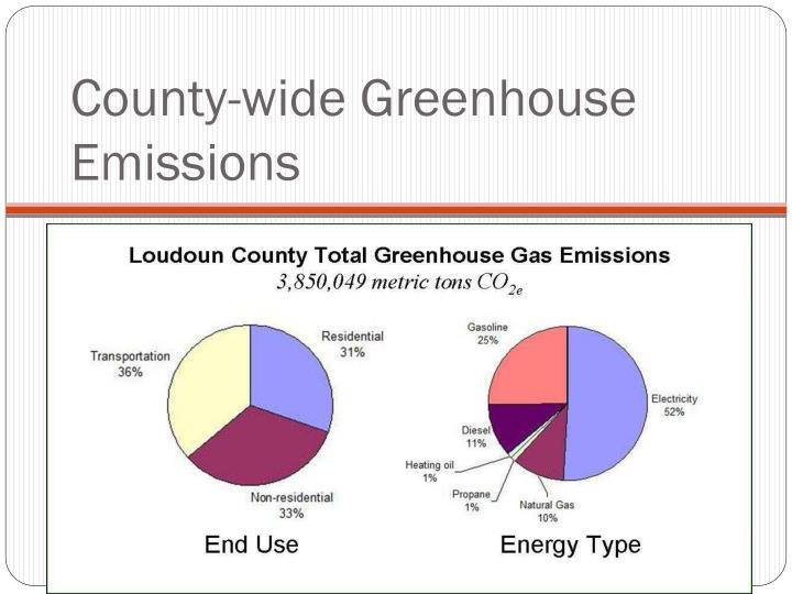 County-wide Greenhouse Emissions
