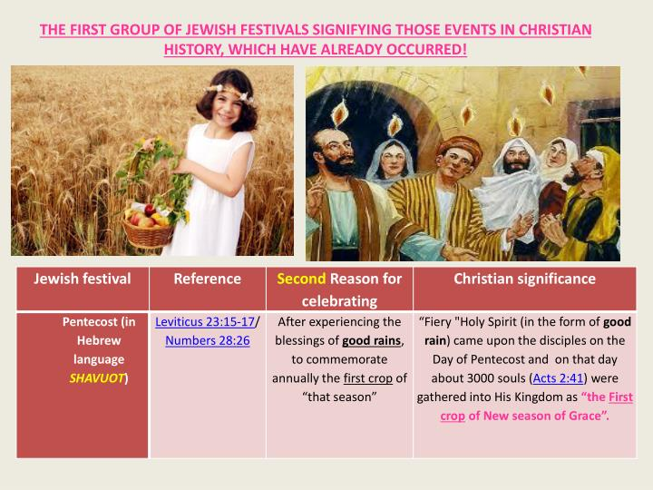 THE FIRST GROUP OF JEWISH FESTIVALS SIGNIFYING THOSE EVENTS IN CHRISTIAN HISTORY, WHICH HAVE ALREADY OCCURRED!