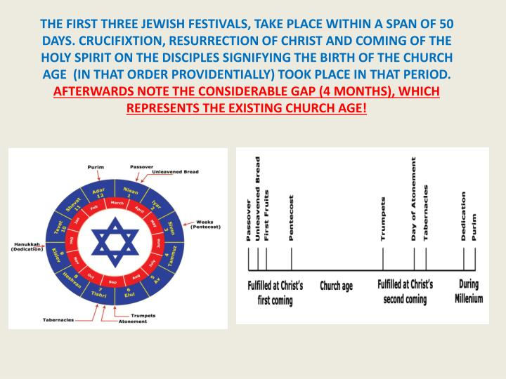 THE FIRST THREE JEWISH FESTIVALS, TAKE PLACE WITHIN A SPAN OF 50 DAYS. CRUCIFIXTION, RESURRECTION OF CHRIST AND COMING OF THE HOLY SPIRIT ON THE DISCIPLES SIGNIFYING THE BIRTH OF THE CHURCH AGE  (IN THAT ORDER PROVIDENTIALLY) TOOK PLACE IN THAT PERIOD.