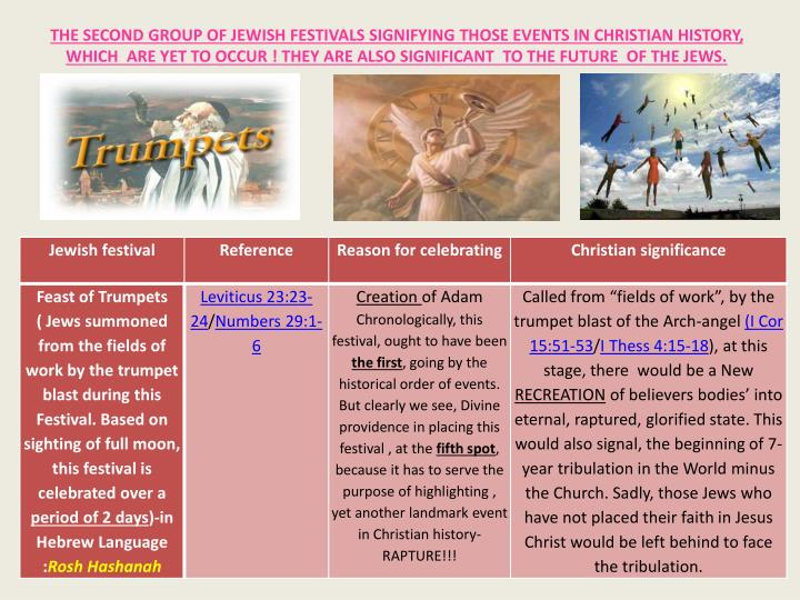 THE SECOND GROUP OF JEWISH FESTIVALS SIGNIFYING THOSE EVENTS IN CHRISTIAN HISTORY, WHICH  ARE YET TO OCCUR ! THEY ARE ALSO SIGNIFICANT  TO THE FUTURE  OF THE JEWS.