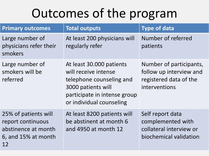 Outcomes of the program