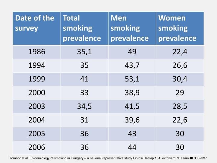 Tombor et al. Epidemiology of smoking in Hungary – a national representative study Orvosi Hetilap 151. évfolyam, 9. szám ■ 330–337