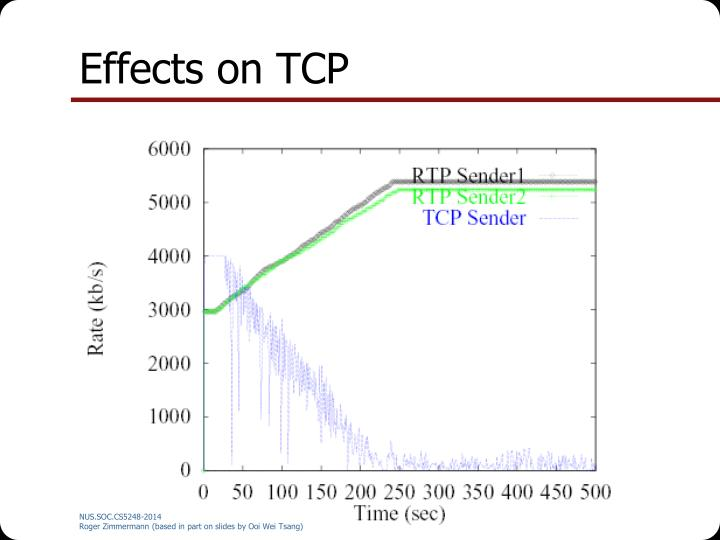 Effects on TCP