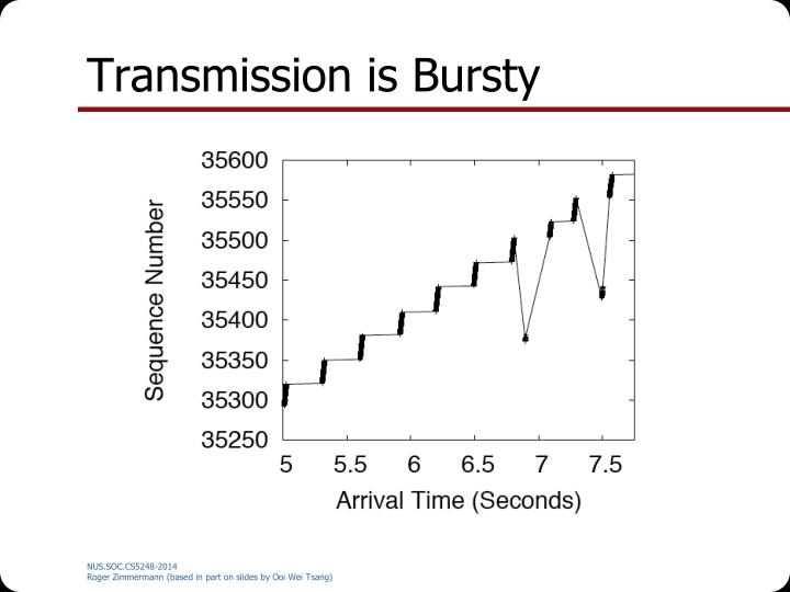 Transmission is Bursty
