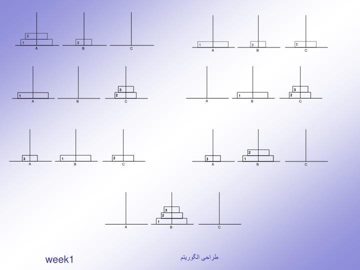 طراحی الگوریتم