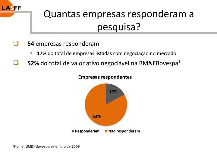Quantas empresas responderam a pesquisa?