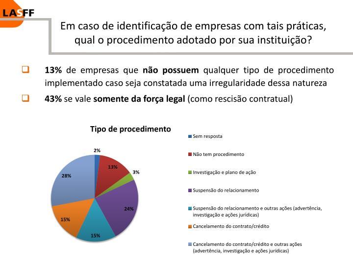 Em caso de identificação de empresas com tais práticas, qual o procedimento adotado por sua instituição?