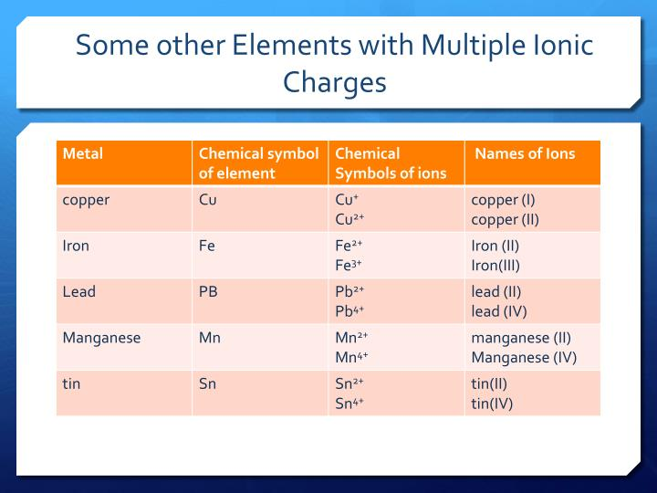 Some other Elements with Multiple Ionic Charges