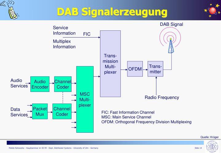 DAB Signalerzeugung