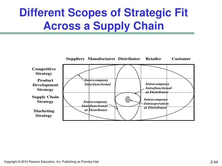 Different Scopes of Strategic Fit Across a Supply Chain