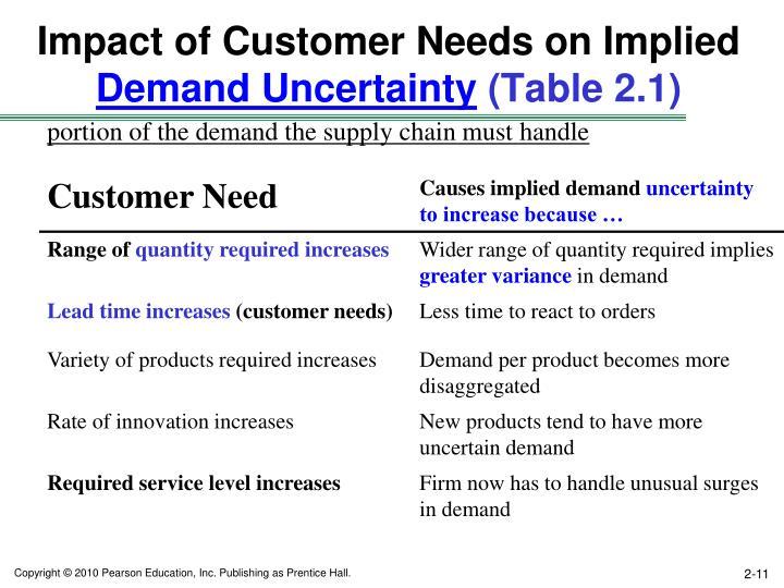 Impact of Customer Needs on Implied