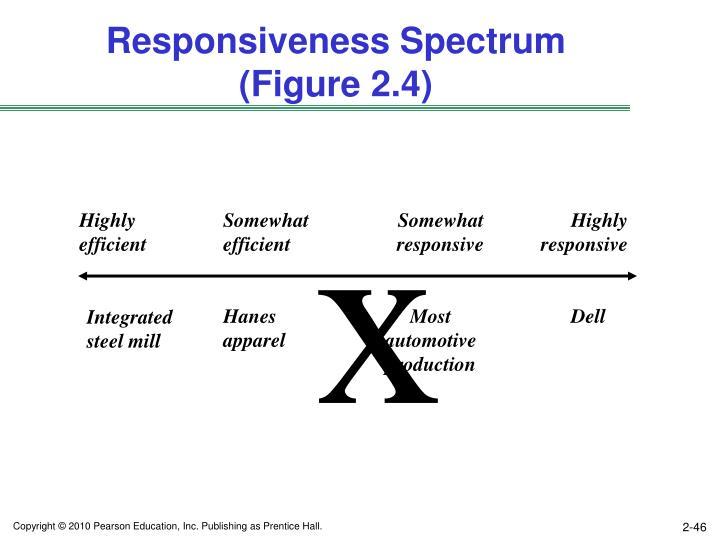 Responsiveness Spectrum