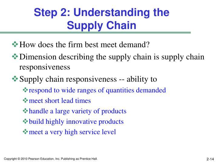 Step 2: Understanding the