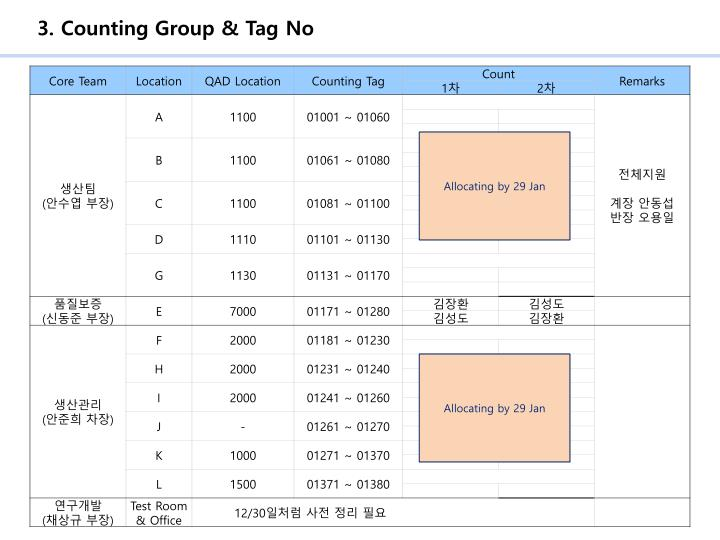 3. Counting Group & Tag No